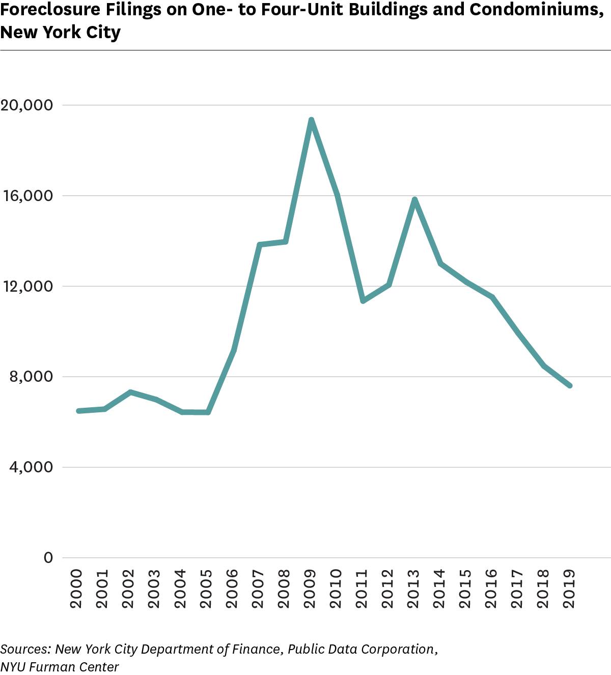 Line graph showing Foreclosure Filings on One- to Four-Unit Buildings and Condominiums, 2000 to 2019