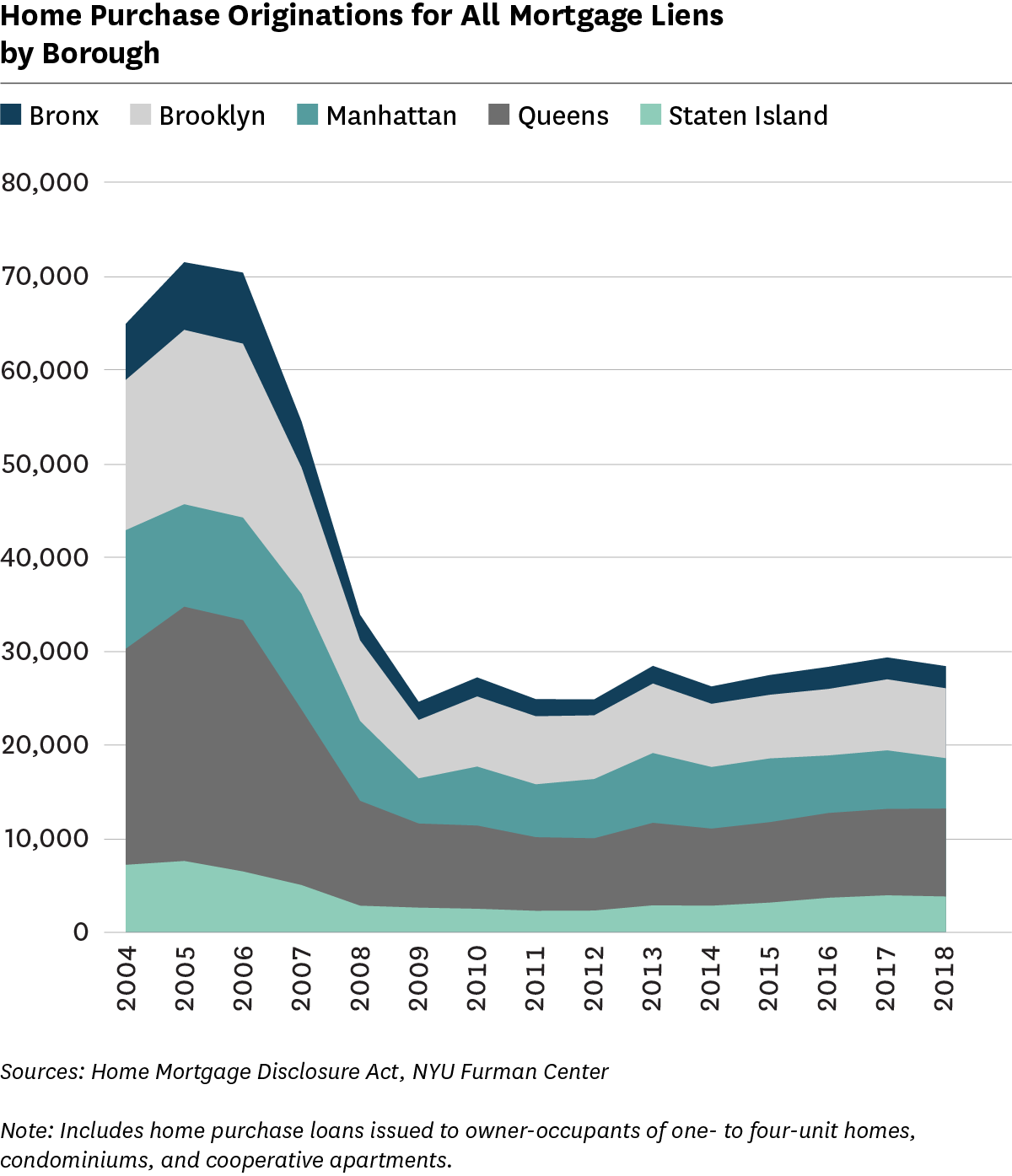 Line graph showing home purchase originations for all Mortgage Liens by Borough, 2004-2018