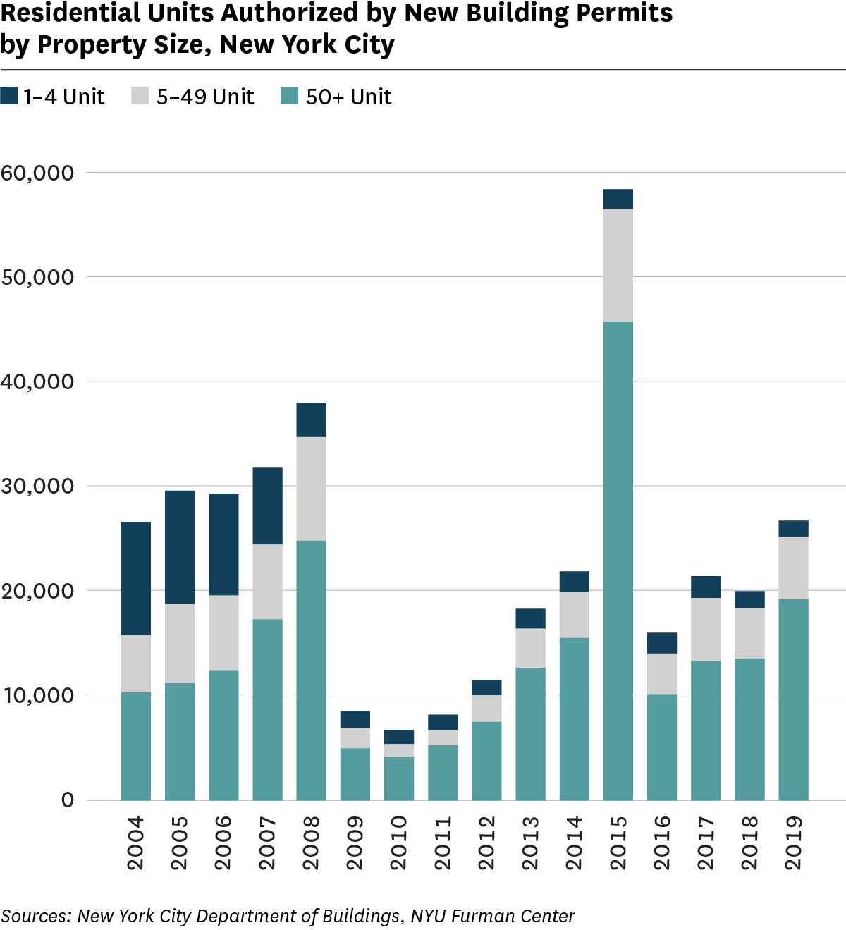Bar graph showing authorized residential unit by new building permits by property size, 2004 to 2019