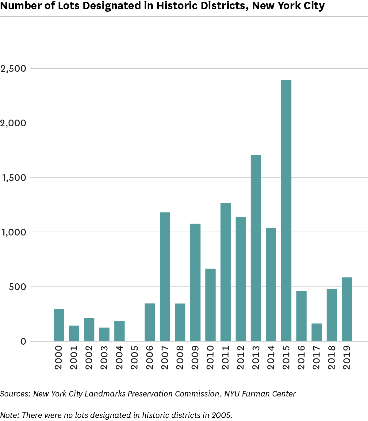 Bar graphs showing number of designated in historic districts, 2000 to 2019