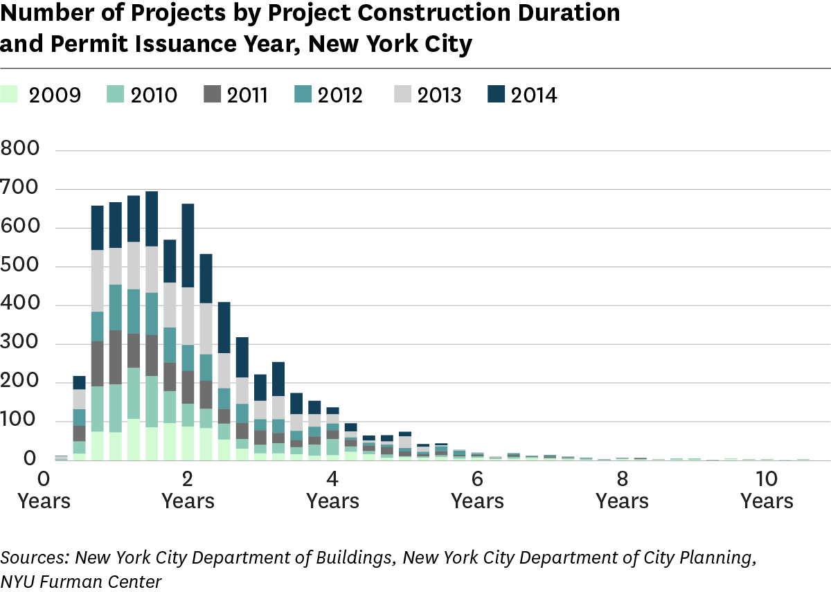 Bar graph showing number of projects by duration and permit issuance year, 2009 to 2014