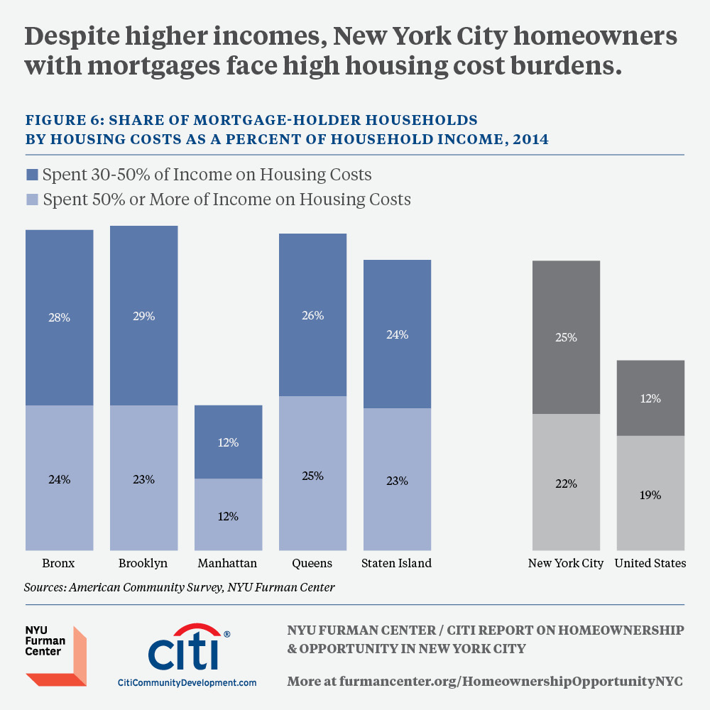 Despite Higher Incomes New York City Homeowners With Mortgages Face High Housing Cost Burdens