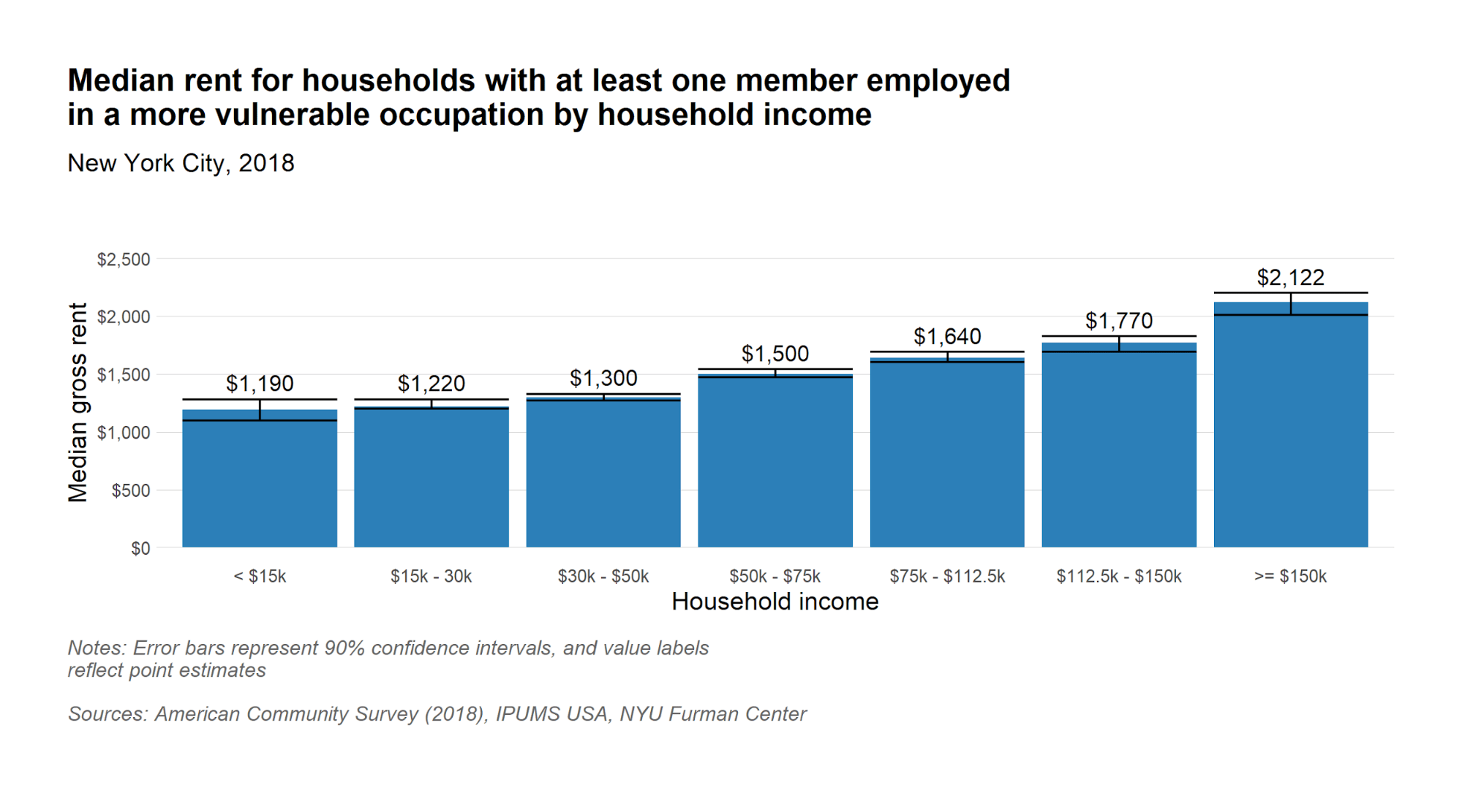 Median rent for households with at least one member in a vulnerable occupation
