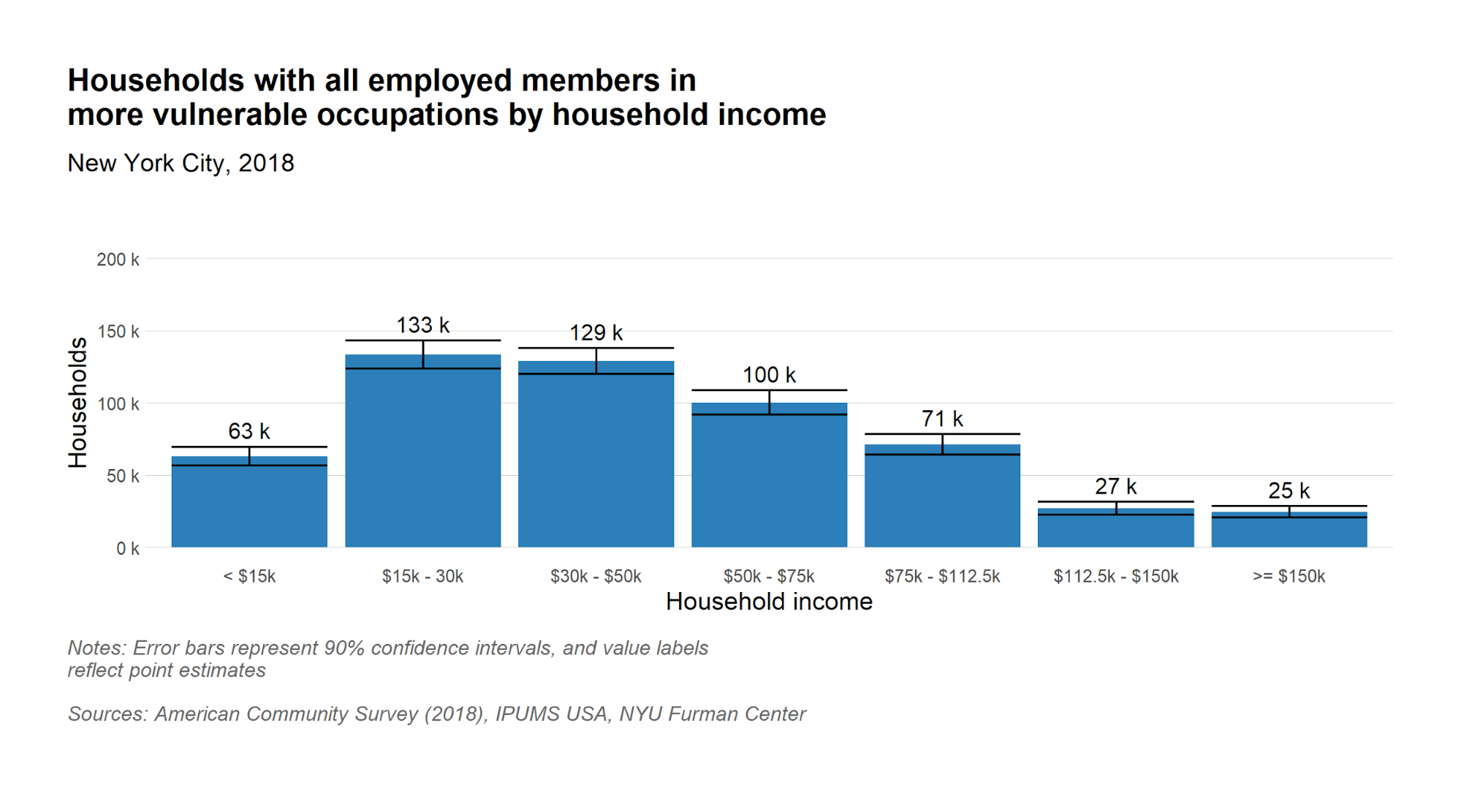 Number of households with all employed members in vulnerable occupations by household income