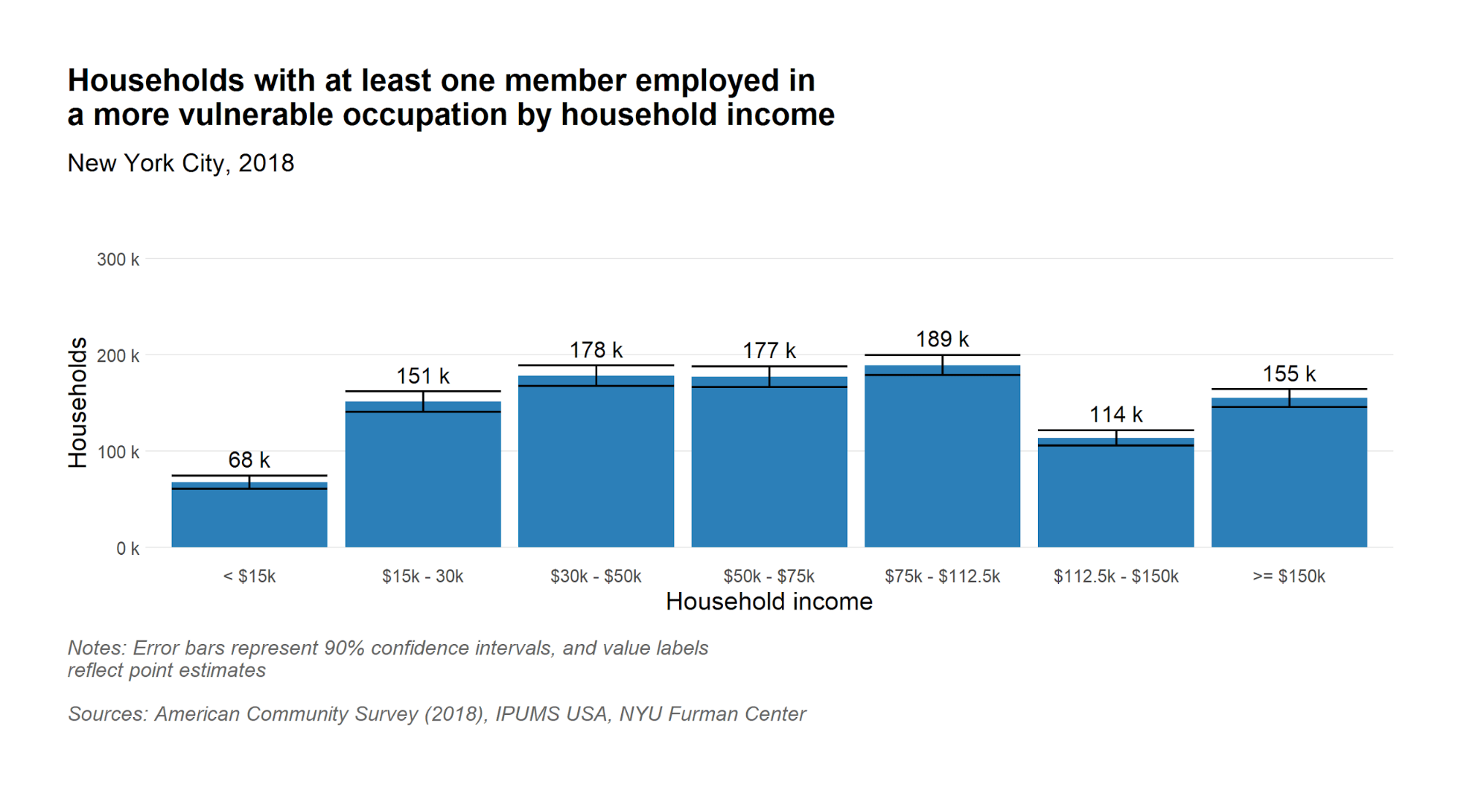 Number of households with at least one member in vulnerable occupation by household income
