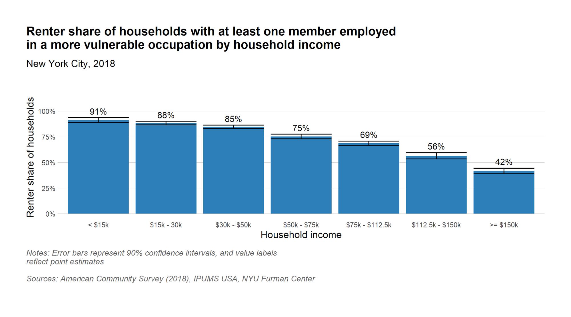 Renter share of households with at least one member in vulnerable occupation by household income