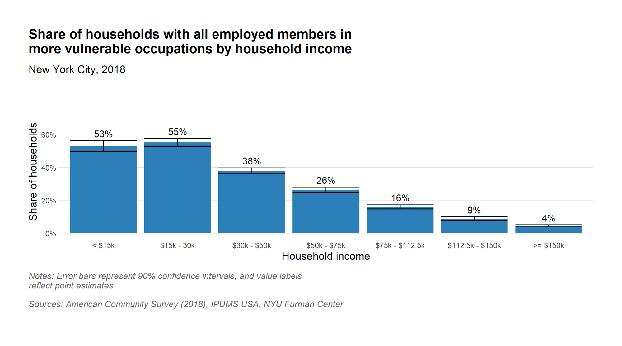 Share of households with all employed members in vulnerable occupation by household income