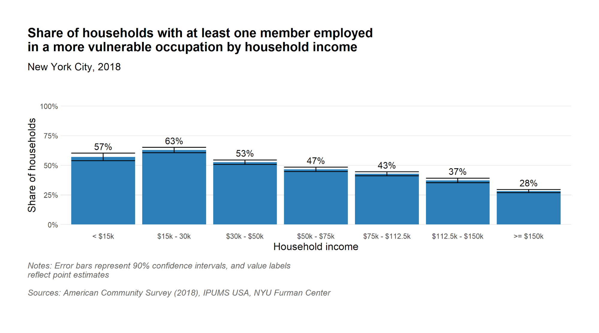 Share of households with at least one member in vulnerable occupation by household income