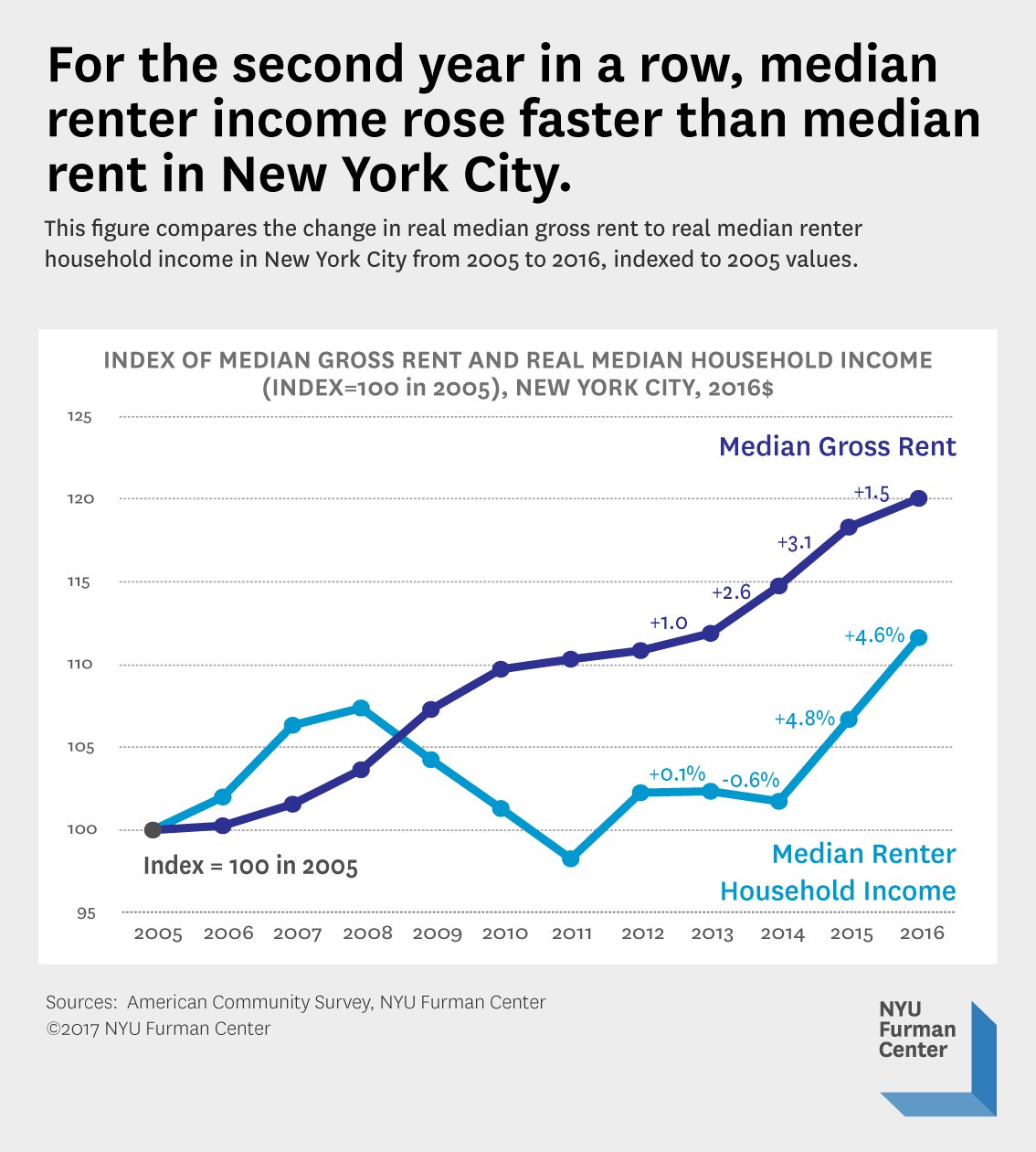 New York City Median Renter Income Continued Its Upward