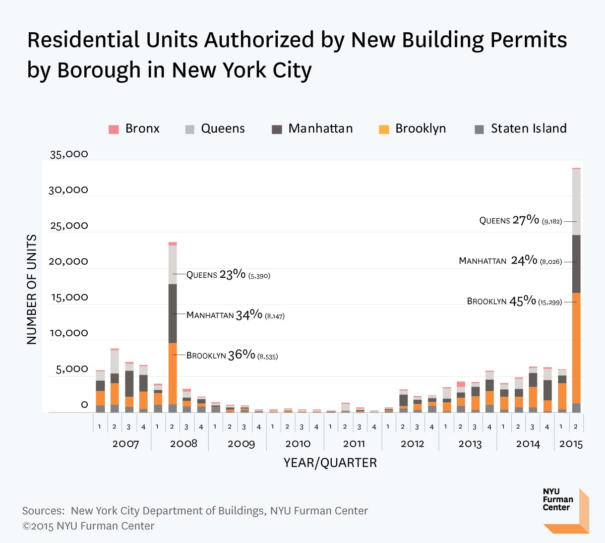 Section 8 Apartments Nyc: New York City's Building Permits Spike Ahead Of 421-a