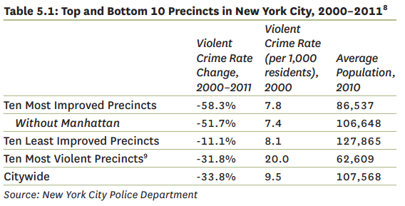 From our 2012 State of the NYC's Housing & Neighborhoods Report