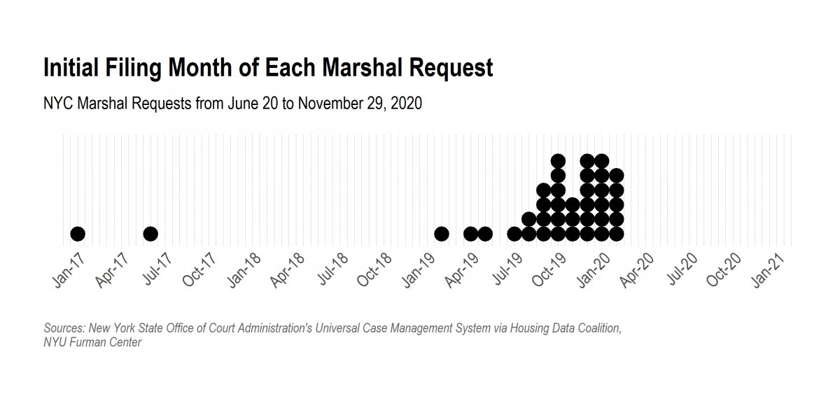 Timeline of Marshal requests by month and year of the initial filing. Most filings are from before 2020 and the filings in 2020 were all before March.