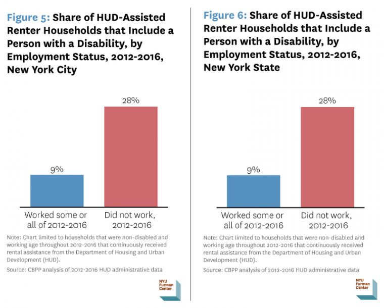 The Vast Majority Of Working Age Non Disabled New York City Households Receiving Hud Al Istance Either Work Or Are Already Subject To