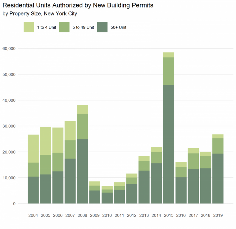 Bar Graph showing building permits by property size over time. See text for discussion.