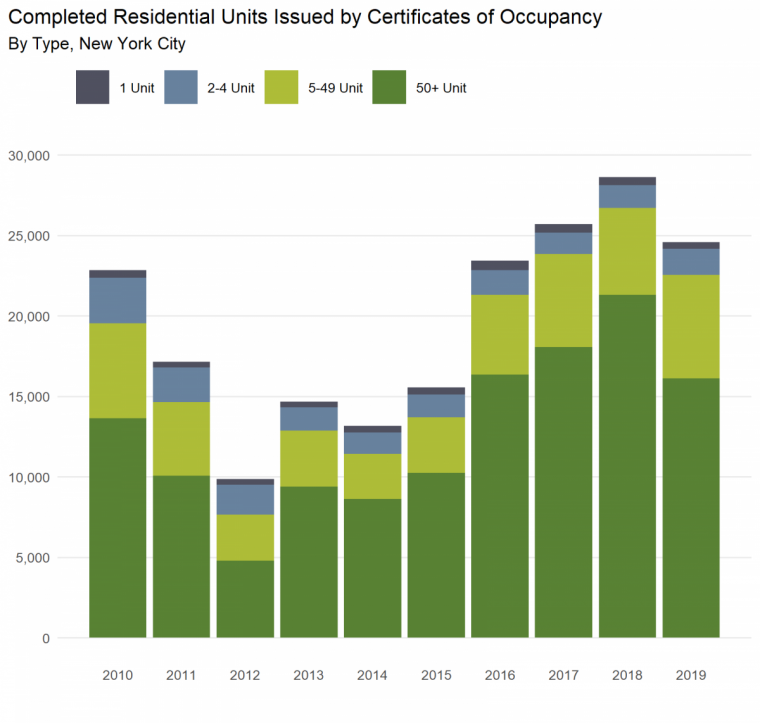 Bar graph of certificates of occupancy by property size over time. See text for discussion of results.