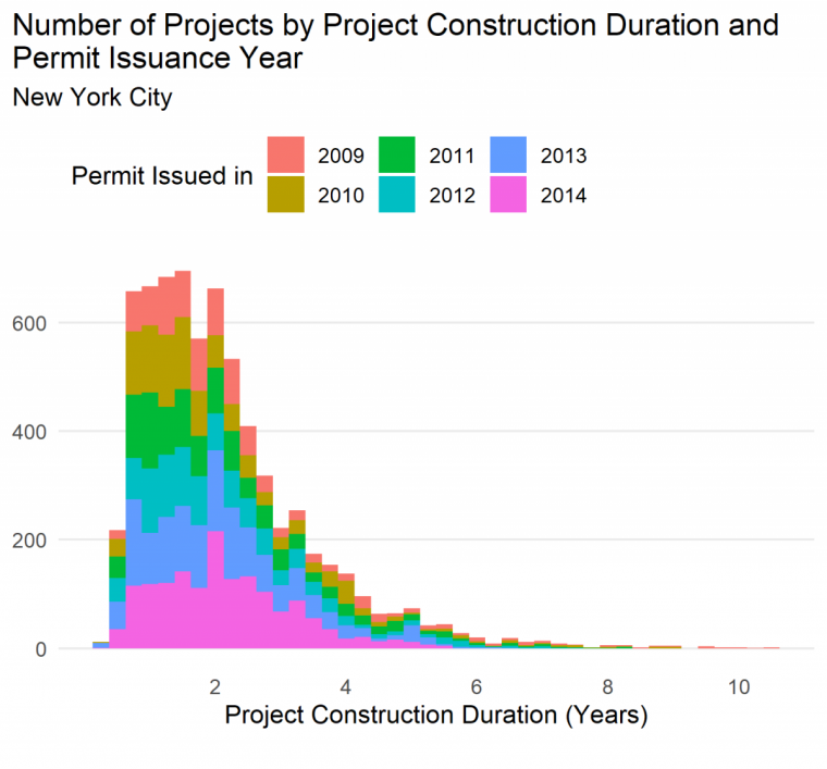 Stacked bar chart showing duration of construction by year permit issued. See text for discussion of values.
