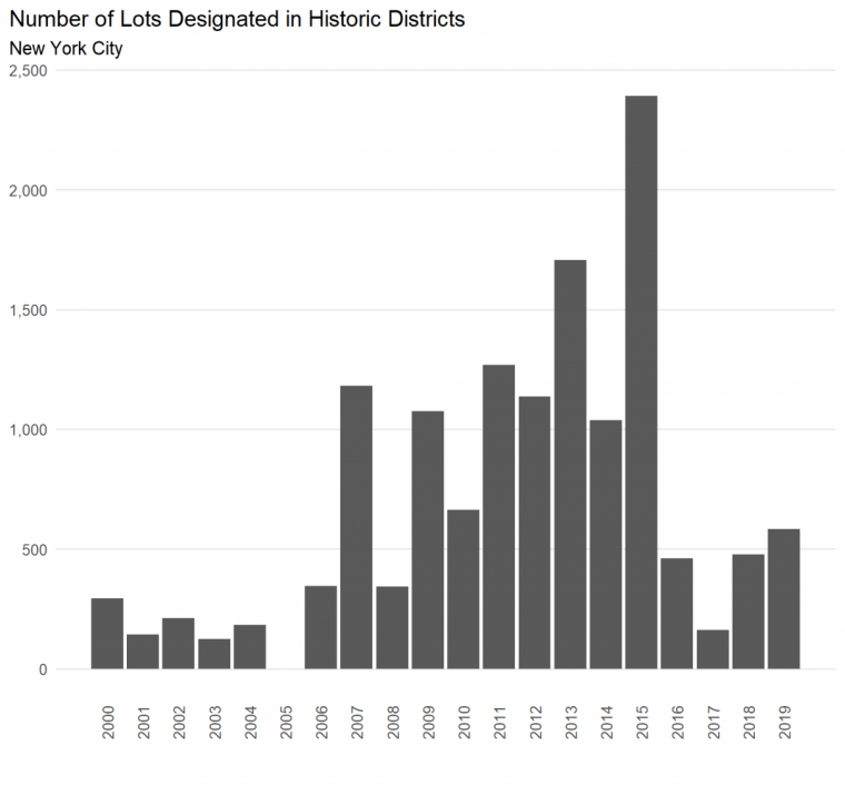 Bar chart of new Lots designated historic districts over time. See text for discussion of values.