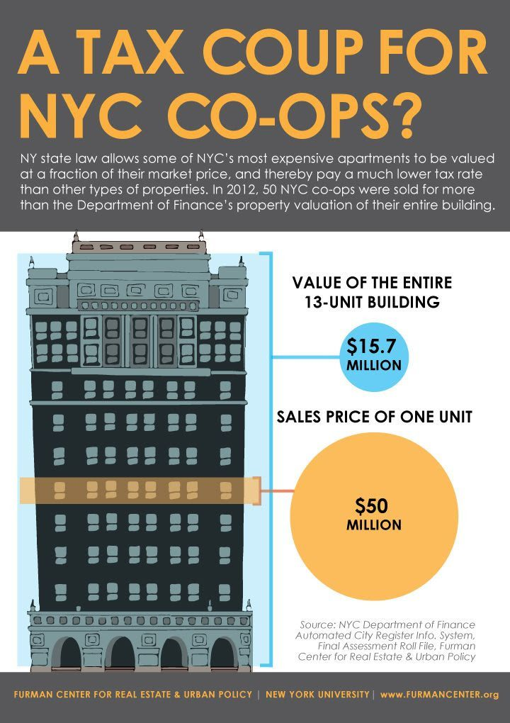 InfoGraphic comparing CoOp single-unit market value ($50M) to assessed  building value ($15.7M)