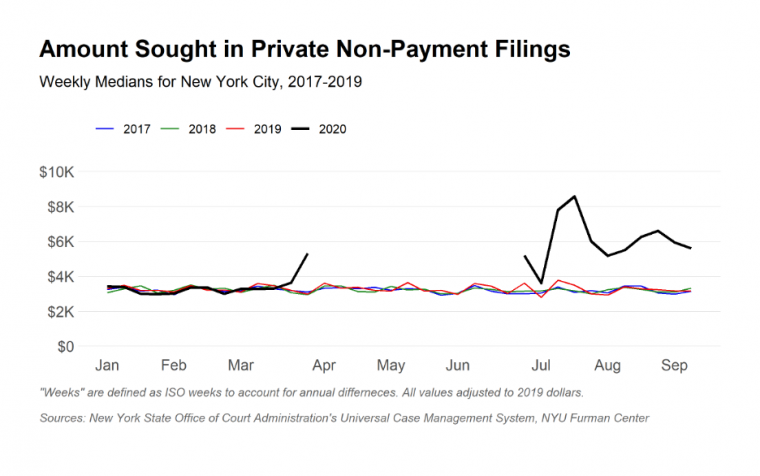 Line graph showing amount sought in non-payment cases spiking in July 2020.