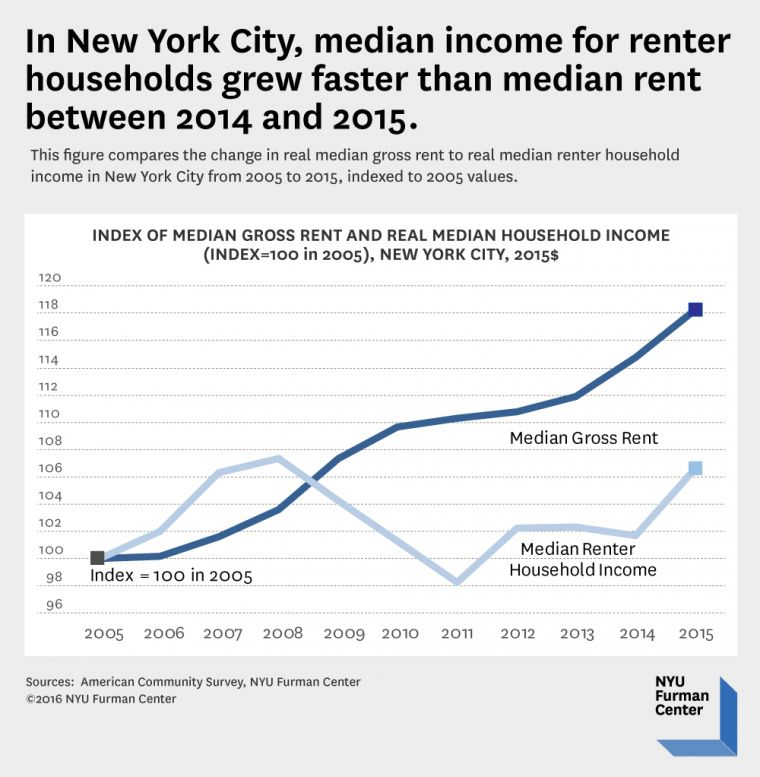 Rents In New York City: NYC Renter Household Incomes Grew Faster Than Rents Between 2014 And 2015