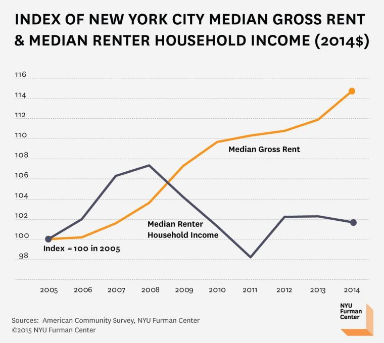 New Rental List: Income-Housing Gap Grows For New York City Renters