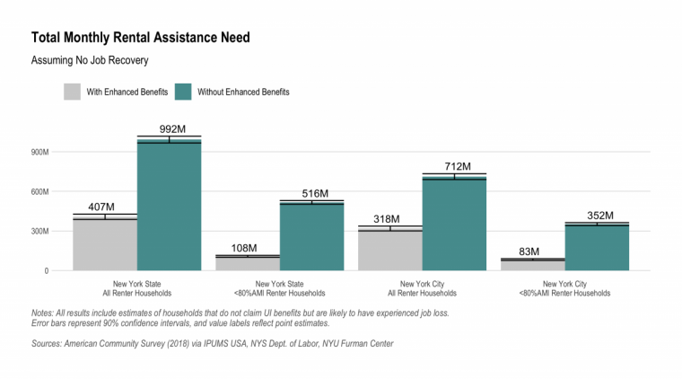 Bar chart of total rental assistance needed with and without enhanced UI benefits in NYS and NYC, assuming no job recovery. See text above for additional discussion.