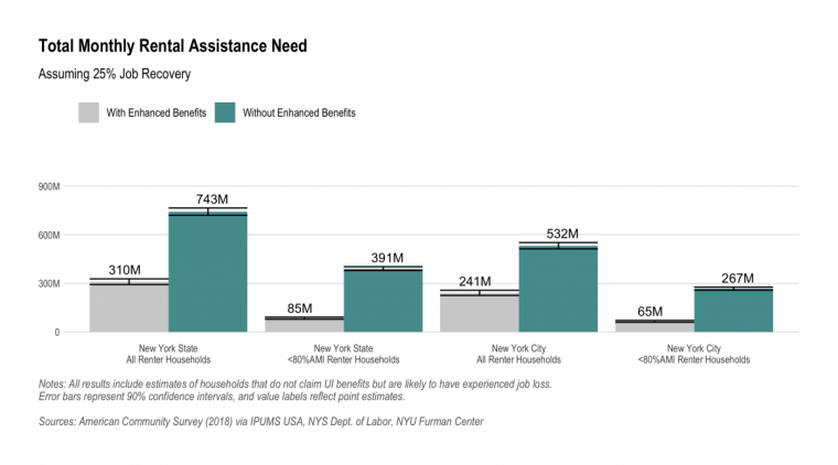 Bar chart of total rental assistance needed with and without enhanced UI benefits in NYS and NYC, assuming 25% job recovery. See text above for additional discussion.