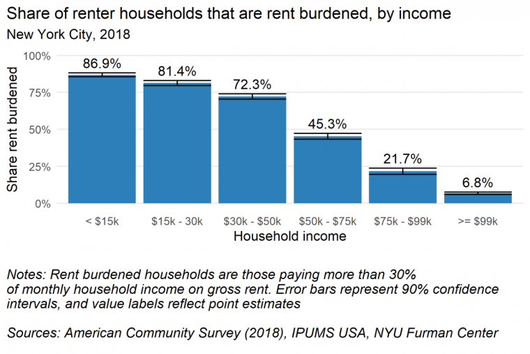 Bar Char showing share of rent-burdened New York City households by income level, declining as income increases.