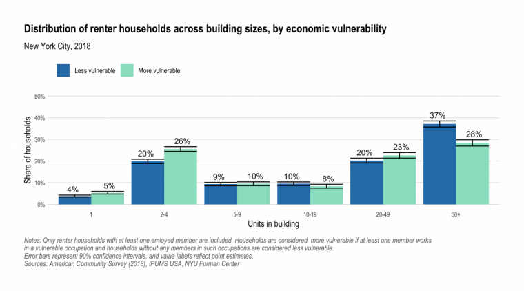 Bar chart showing disproportionate share of vulnerable renter households living in buildings with fewer units.