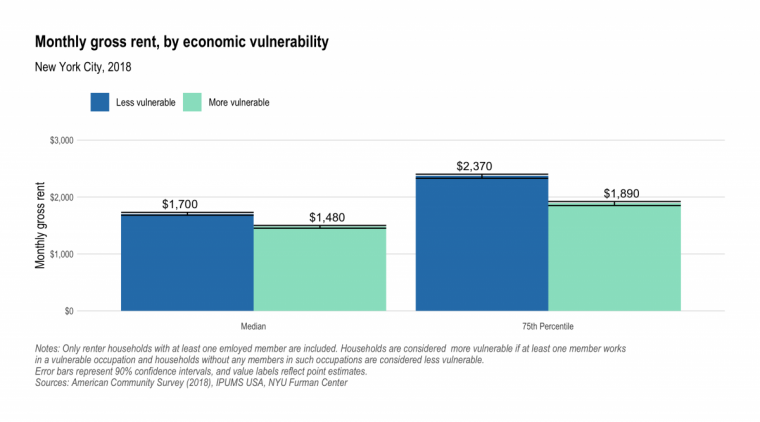 Bar chart showing households more vulnerable to COVID-19 income loss with lower median gross rent.