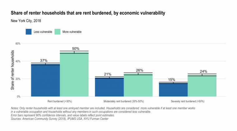Bar chart showing share of rent burdened households are more economically vulnerable to COVID-19 income loss.